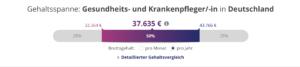Grafische Darstellung der Gehaltsspanne von Gesundheits- und Krankenpfleger in Deutschland 2020.