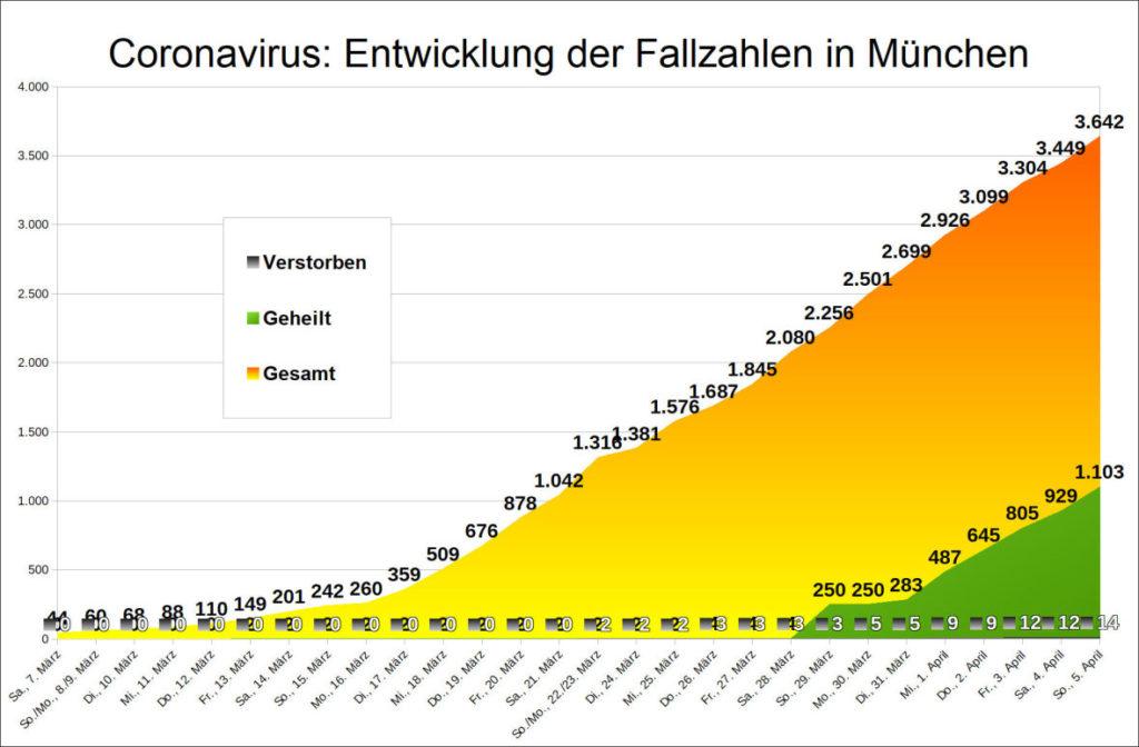 Statistik der Coronavirus Fallzahlen in München zum 5.4.2020