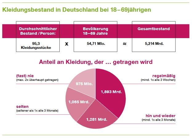 Schaubild von Greenpeace zum Kleidungsbestand in Deutschland bei 18-69 jähringen